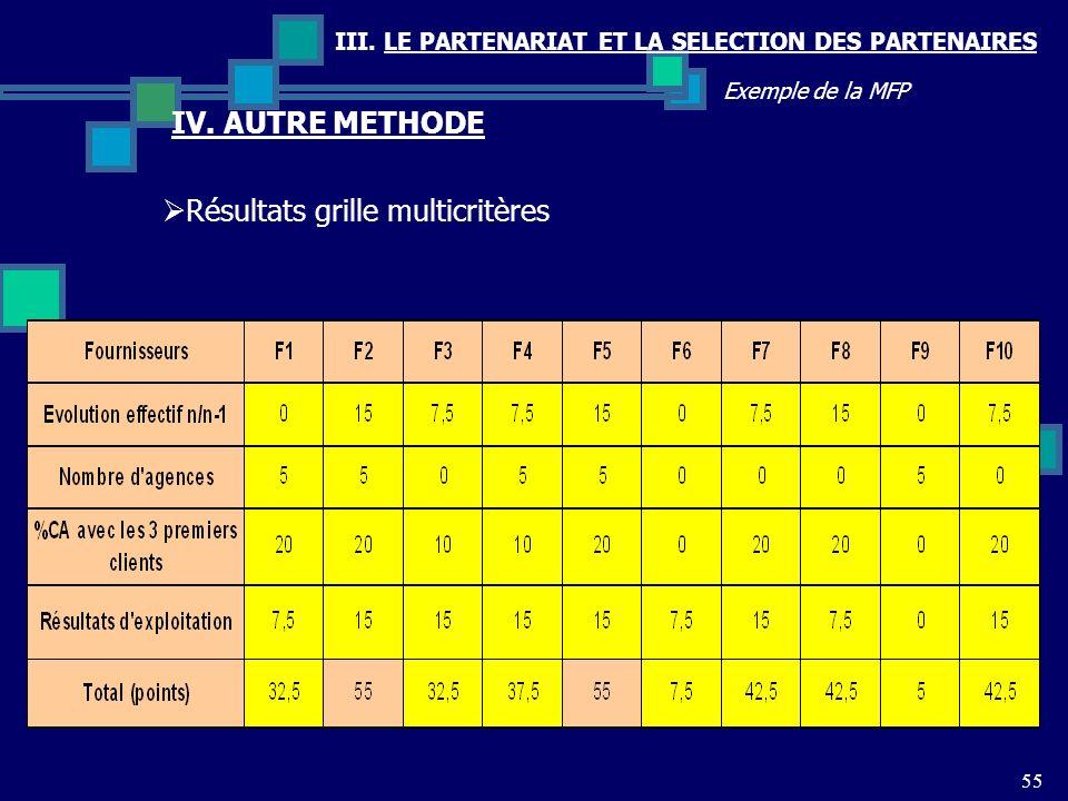 III. LE PARTENARIAT ET LA SELECTION DES PARTENAIRES 55 Exemple de la MFP Résultats grille multicritères IV. AUTRE METHODE