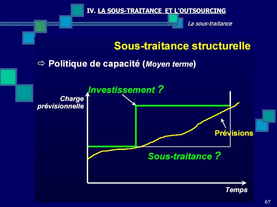67 La sous-traitance IV. LA SOUS-TRAITANCE ET LOUTSOURCING