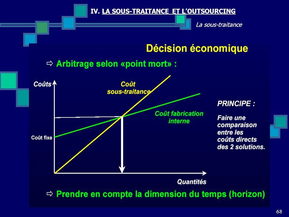 68 La sous-traitance IV. LA SOUS-TRAITANCE ET LOUTSOURCING