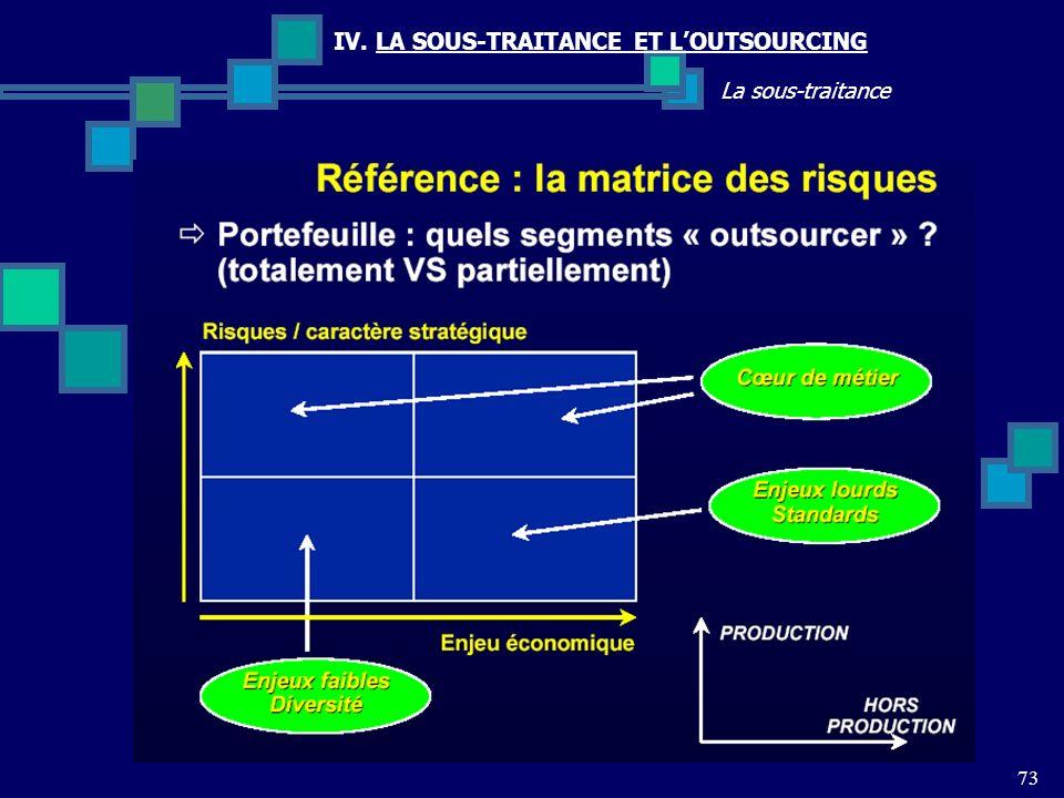 73 La sous-traitance IV. LA SOUS-TRAITANCE ET LOUTSOURCING