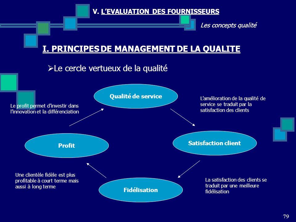 79 Les concepts qualité V. LEVALUATION DES FOURNISSEURS Le cercle vertueux de la qualité I. PRINCIPES DE MANAGEMENT DE LA QUALITE Qualité de service F