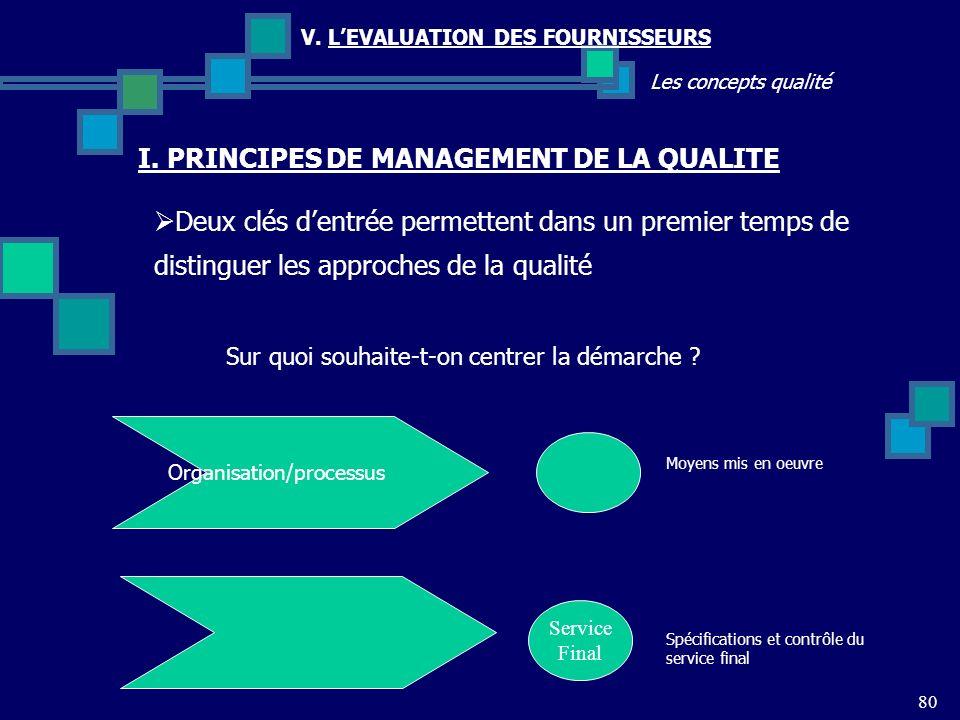 80 Les concepts qualité V. LEVALUATION DES FOURNISSEURS Deux clés dentrée permettent dans un premier temps de distinguer les approches de la qualité I