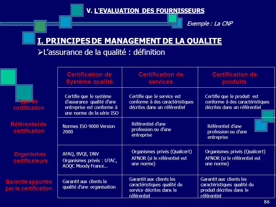 86 Exemple : La CNP V. LEVALUATION DES FOURNISSEURS Certification de produits Lassurance de la qualité : définition I. PRINCIPES DE MANAGEMENT DE LA Q