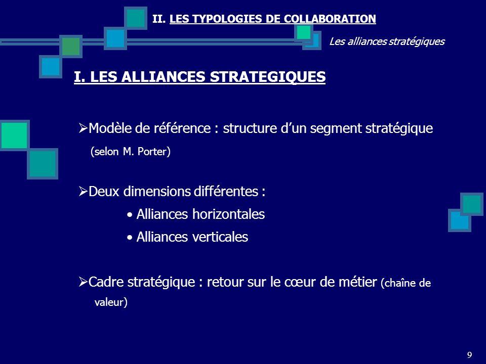 9 II. LES TYPOLOGIES DE COLLABORATION Les alliances stratégiques I. LES ALLIANCES STRATEGIQUES Modèle de référence : structure dun segment stratégique