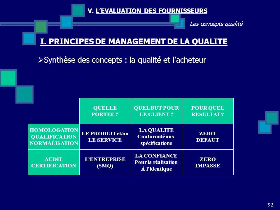 92 Les concepts qualité V. LEVALUATION DES FOURNISSEURS Synthèse des concepts : la qualité et lacheteur I. PRINCIPES DE MANAGEMENT DE LA QUALITE QUELL