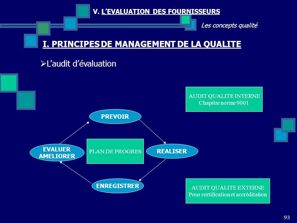 93 Les concepts qualité V. LEVALUATION DES FOURNISSEURS Laudit dévaluation I. PRINCIPES DE MANAGEMENT DE LA QUALITE PREVOIR ENREGISTRER EVALUER AMELIO