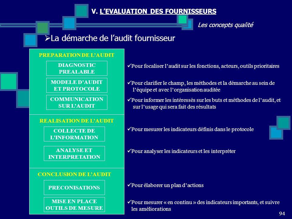 94 Les concepts qualité V. LEVALUATION DES FOURNISSEURS La démarche de laudit fournisseur DIAGNOSTIC PREALABLE MODELE DAUDIT ET PROTOCOLE COMMUNICATIO