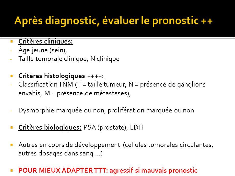 Critères cliniques: - Âge jeune (sein), - Taille tumorale clinique, N clinique Critères histologiques ++++: - Classification TNM (T = taille tumeur, N