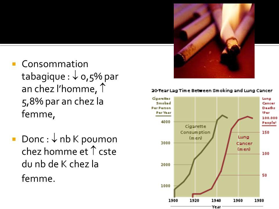 Consommation tabagique : 0,5% par an chez lhomme, 5,8% par an chez la femme, Donc : nb K poumon chez homme et cste du nb de K chez la femme.