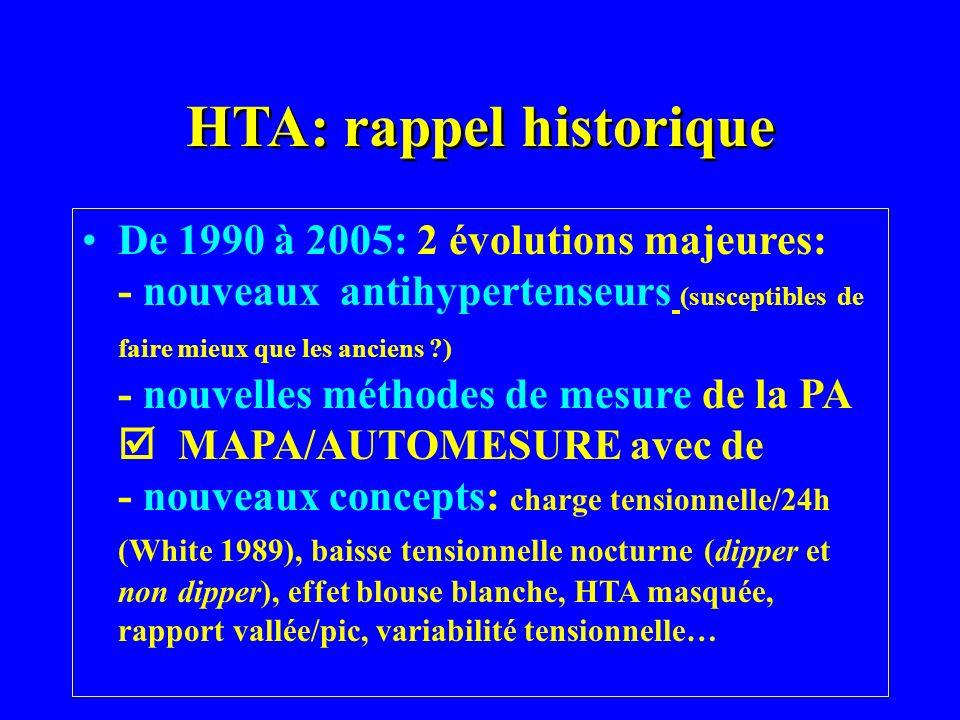 HTA: rappel historique De 1990 à 2005: 2 évolutions majeures: - nouveaux antihypertenseurs (susceptibles de faire mieux que les anciens ?) - nouvelles