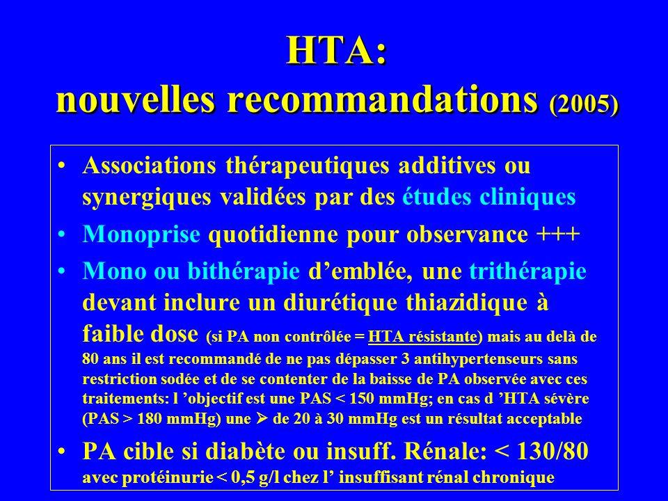 HTA: nouvelles recommandations (2005) Associations thérapeutiques additives ou synergiques validées par des études cliniques Monoprise quotidienne pou