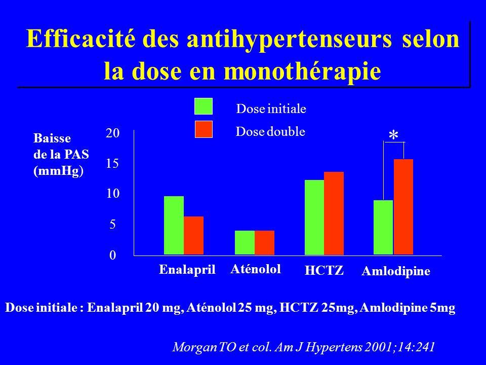Efficacité des antihypertenseurs selon la dose en monothérapie Dose initiale Dose double 10 20 15 5 0 Enalapril Aténolol HCTZ Amlodipine Baisse de la