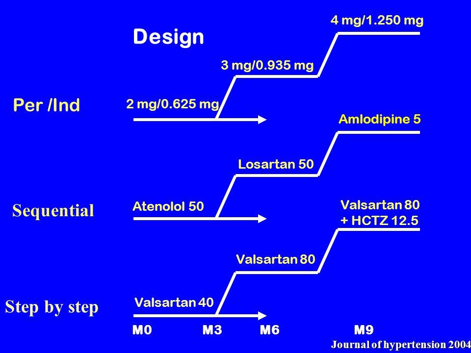 Atenolol 50 Valsartan 40 Valsartan 80 Losartan 50 Valsartan 80 + HCTZ 12.5 Amlodipine 5 Design M0 M3 M6 M9 2 mg/0.625 mg 3 mg/0.935 mg 4 mg/1.250 mg S