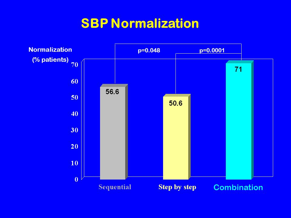 SBP Normalization Combination SequentialStep by step Normalization (% patients) p=0.048p=0.0001