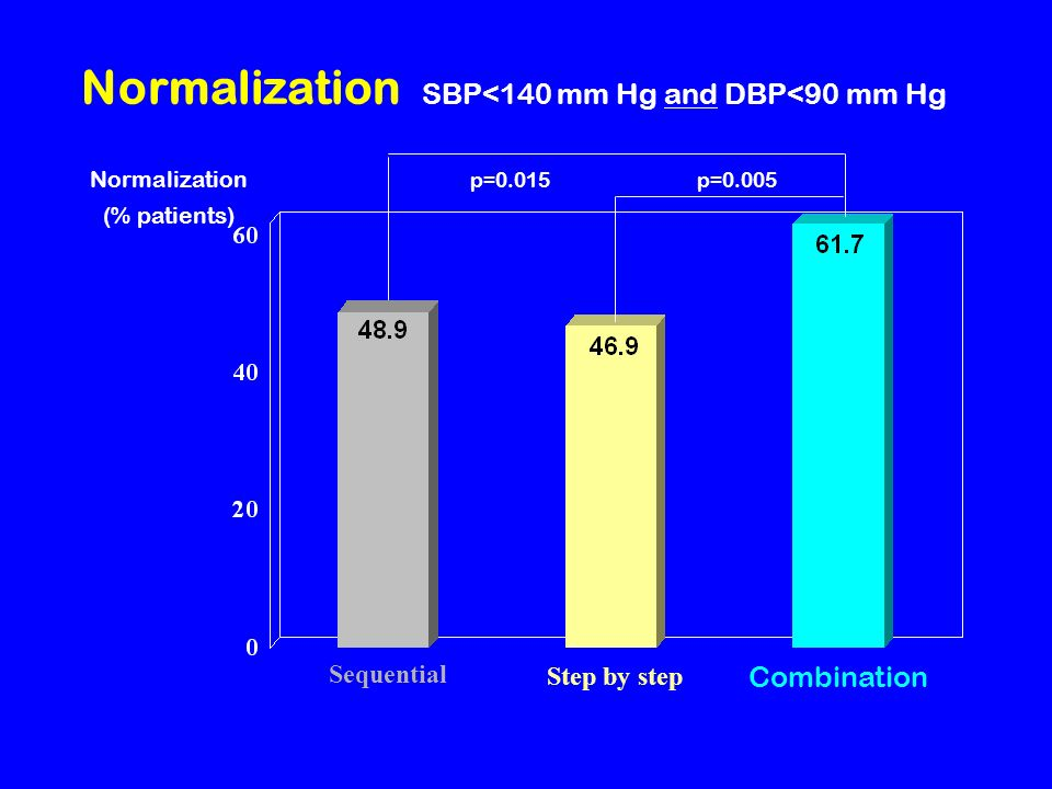 Normalization SBP<140 mm Hg and DBP<90 mm Hg Combination Sequential Step by step Normalization (% patients) p=0.015p=0.005