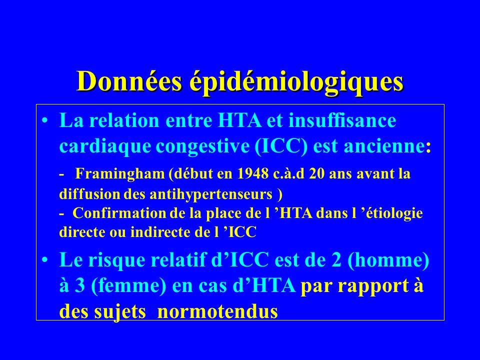 Données épidémiologiques La relation entre HTA et insuffisance cardiaque congestive (ICC) est ancienne: - Framingham (début en 1948 c.à.d 20 ans avant