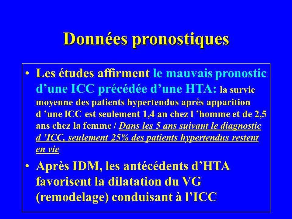 Données pronostiques Les études affirment le mauvais pronostic dune ICC précédée dune HTA: la survie moyenne des patients hypertendus après apparition