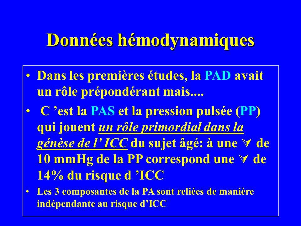 Données hémodynamiques Dans les premières études, la PAD avait un rôle prépondérant mais.... C est la PAS et la pression pulsée (PP) qui jouent un rôl