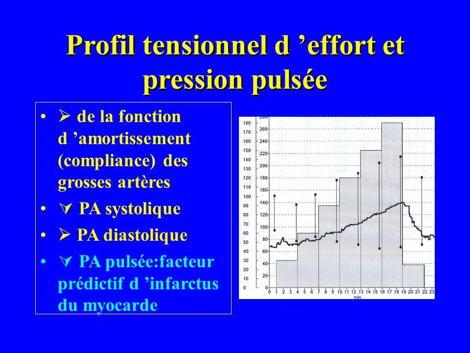 Profil tensionnel d effort et pression pulsée de la fonction d amortissement (compliance) des grosses artères PA systolique PA diastolique PA pulsée:f