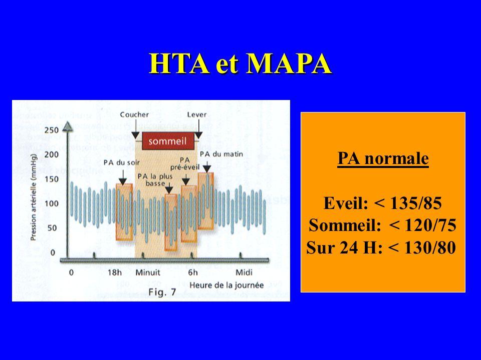 HTA et MAPA PA normale Eveil: < 135/85 Sommeil: < 120/75 Sur 24 H: < 130/80