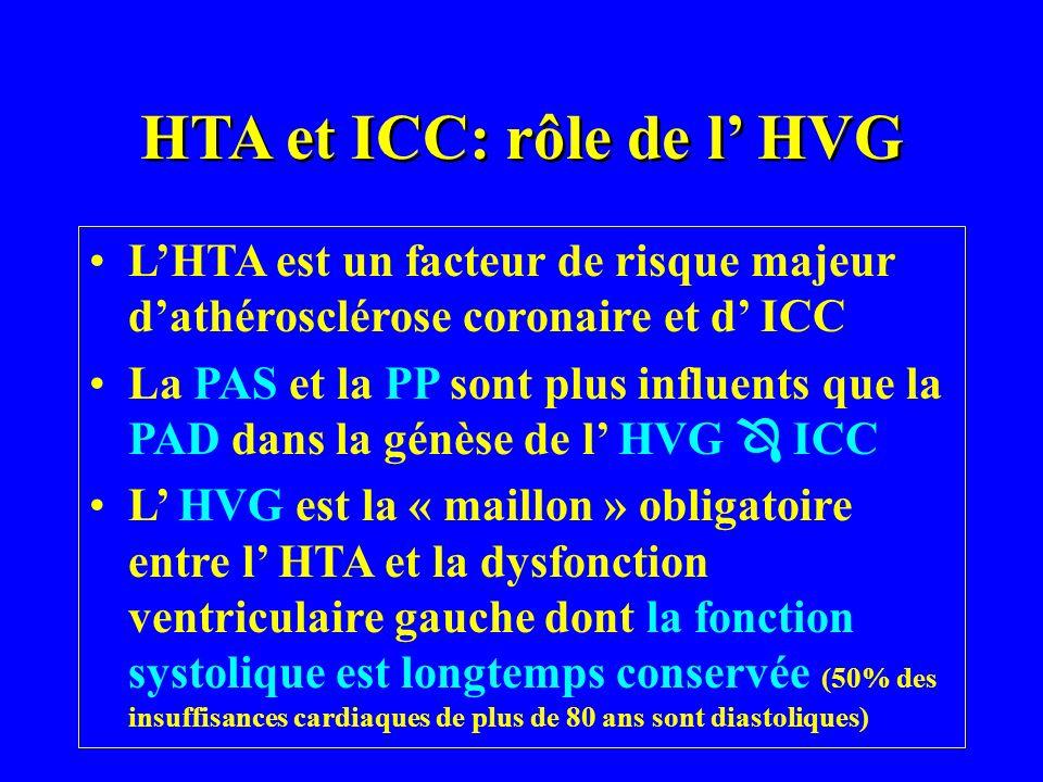HTA et ICC: rôle de l HVG LHTA est un facteur de risque majeur dathérosclérose coronaire et d ICC La PAS et la PP sont plus influents que la PAD dans