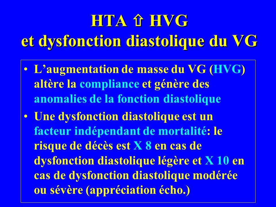 HTA HVG et dysfonction diastolique du VG Laugmentation de masse du VG (HVG) altère la compliance et génère des anomalies de la fonction diastolique Un