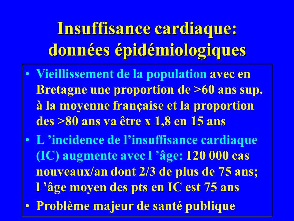 Insuffisance cardiaque: données épidémiologiques Vieillissement de la population avec en Bretagne une proportion de >60 ans sup. à la moyenne français