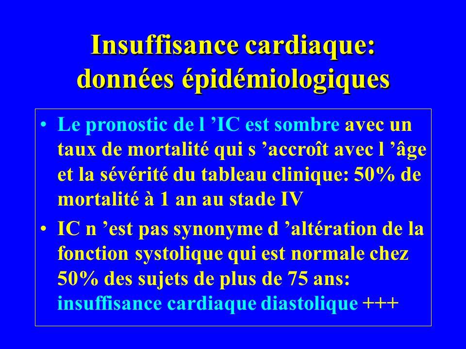 Insuffisance cardiaque: données épidémiologiques Le pronostic de l IC est sombre avec un taux de mortalité qui s accroît avec l âge et la sévérité du