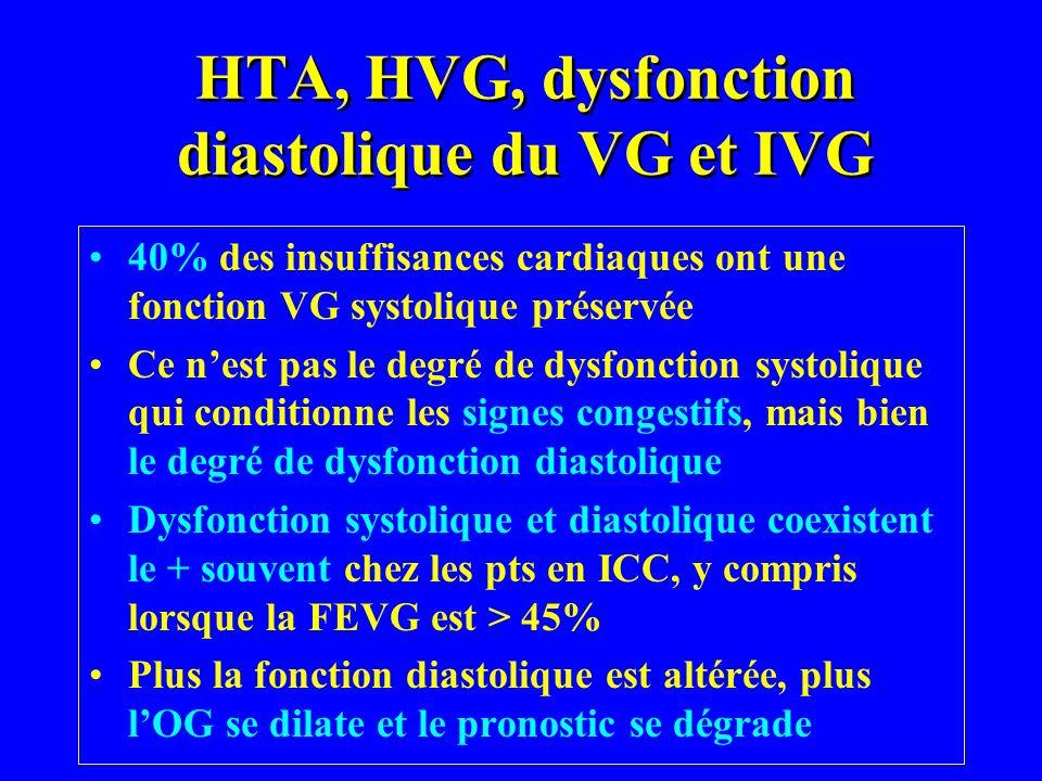 HTA, HVG, dysfonction diastolique du VG et IVG 40% des insuffisances cardiaques ont une fonction VG systolique préservée Ce nest pas le degré de dysfo