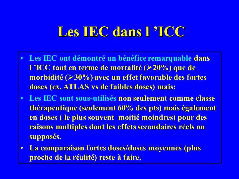 Les IEC dans l ICC Les IEC ont démontré un bénéfice remarquable dans l ICC tant en terme de mortalité ( 20%) que de morbidité ( 30%) avec un effet fav