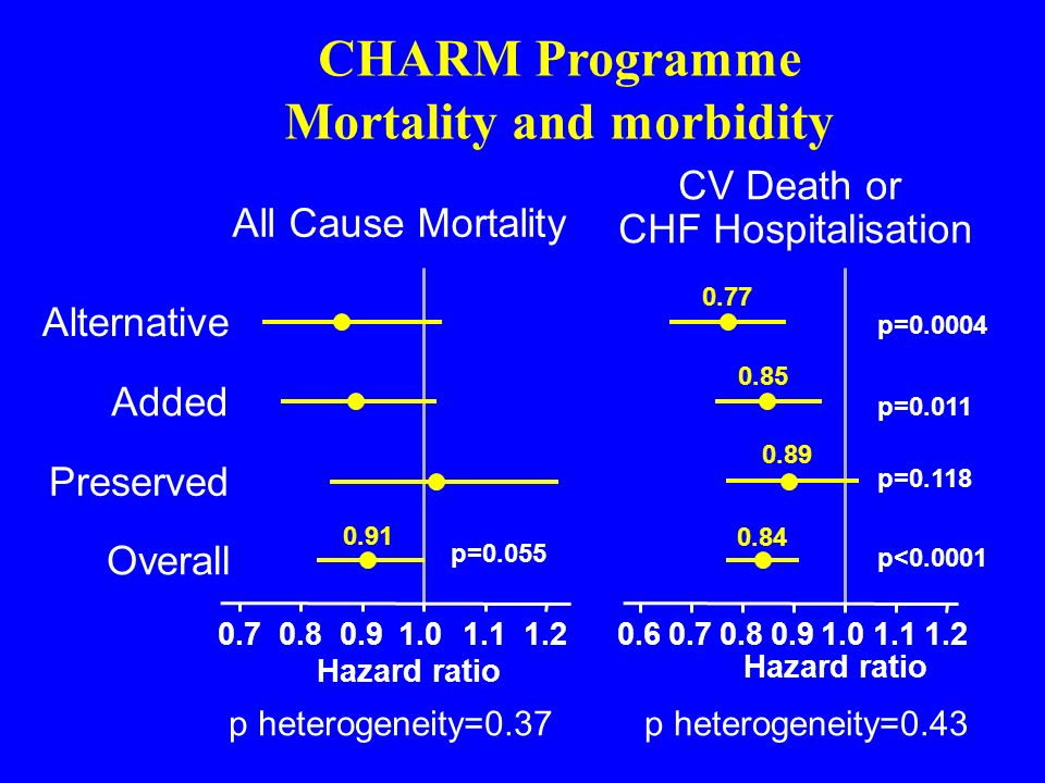 CHARM Programme Mortality and morbidity 0.70.80.91.01.11.20.60.70.80.91.01.11.2 All Cause Mortality CV Death or CHF Hospitalisation Hazard ratio p het