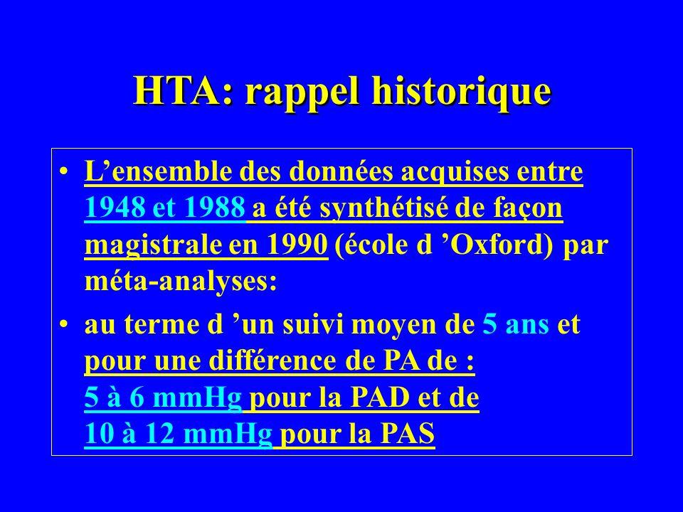 HTA: rappel historique Lensemble des données acquises entre 1948 et 1988 a été synthétisé de façon magistrale en 1990 (école d Oxford) par méta-analys