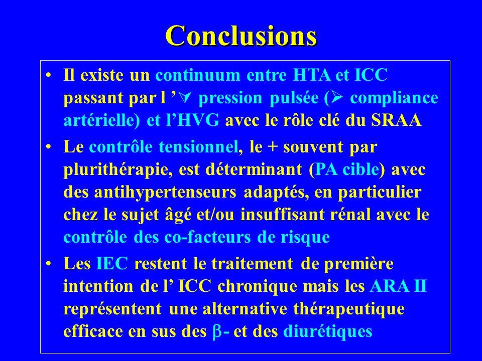 Conclusions Il existe un continuum entre HTA et ICC passant par l pression pulsée ( compliance artérielle) et lHVG avec le rôle clé du SRAA Le contrôl