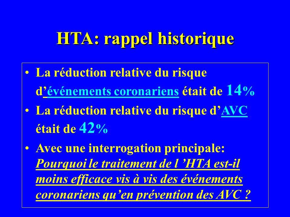 HTA: rappel historique La réduction relative du risque dévénements coronariens était de 14 % La réduction relative du risque dAVC était de 42 % Avec u