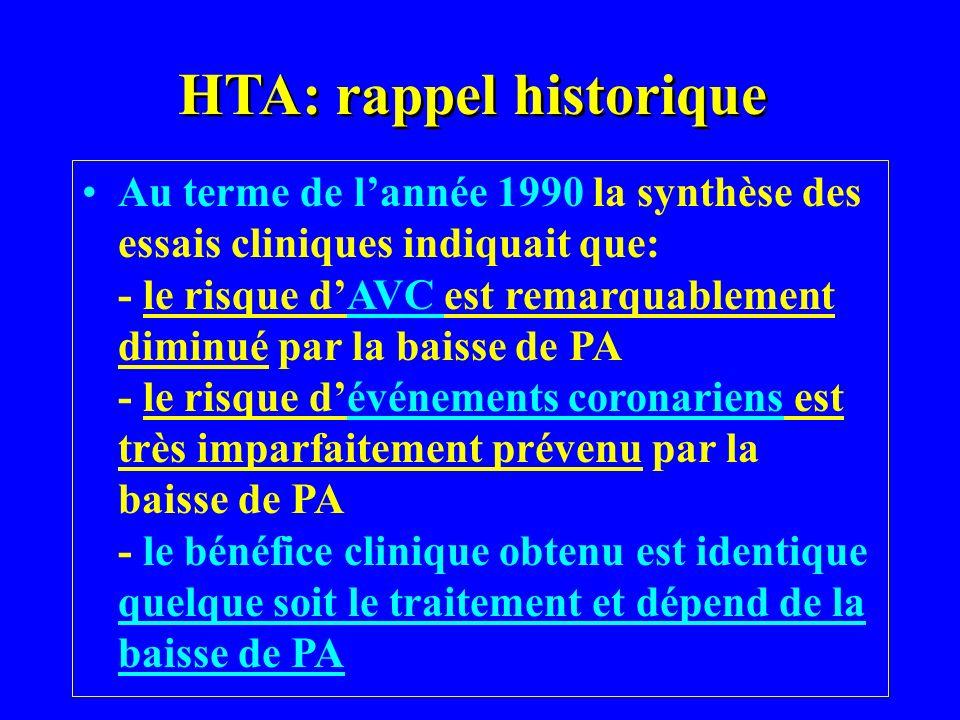 HTA: rappel historique Au terme de lannée 1990 la synthèse des essais cliniques indiquait que: - le risque dAVC est remarquablement diminué par la bai