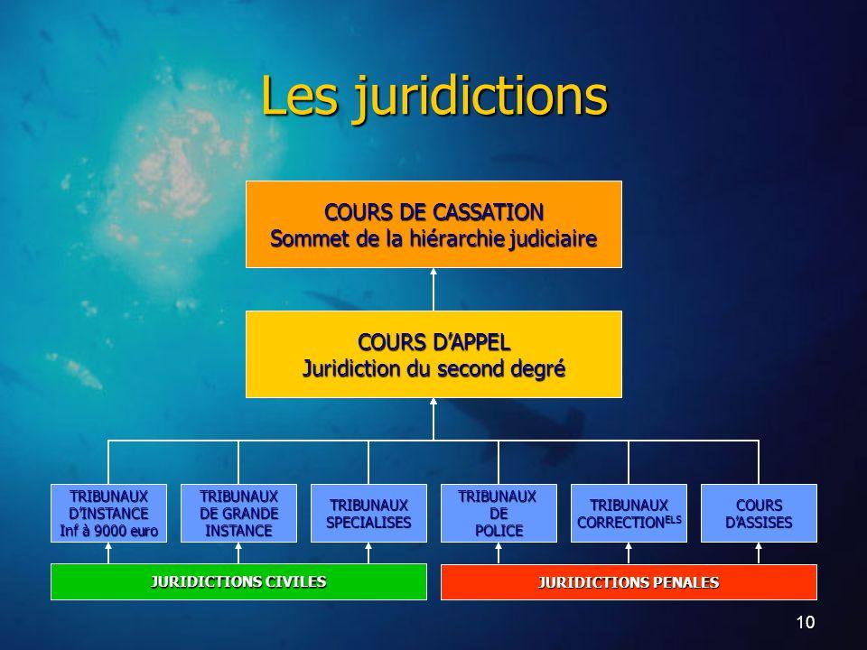 10 JURIDICTIONS CIVILES TRIBUNAUXDINSTANCE Inf à 9000 euro TRIBUNAUX DE GRANDE INSTANCETRIBUNAUXSPECIALISES JURIDICTIONS PENALES TRIBUNAUXDEPOLICETRIB