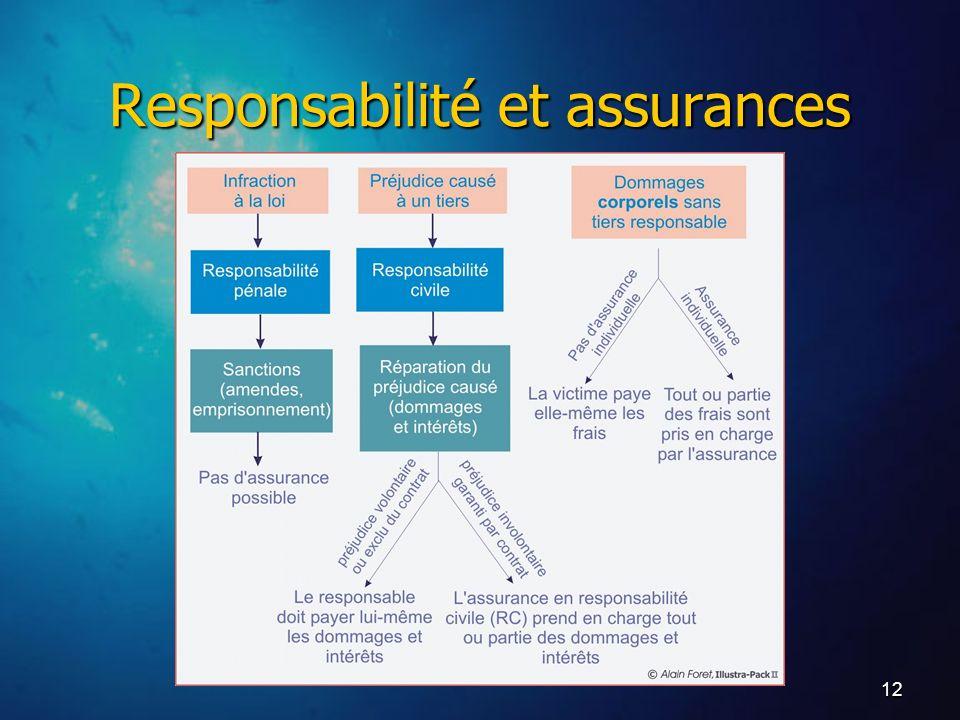 12 Responsabilité et assurances