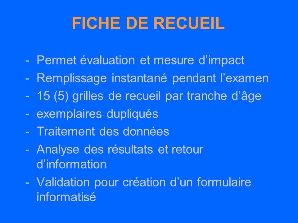 FICHE DE RECUEIL -Permet évaluation et mesure dimpact -Remplissage instantané pendant lexamen -15 (5) grilles de recueil par tranche dâge -exemplaires