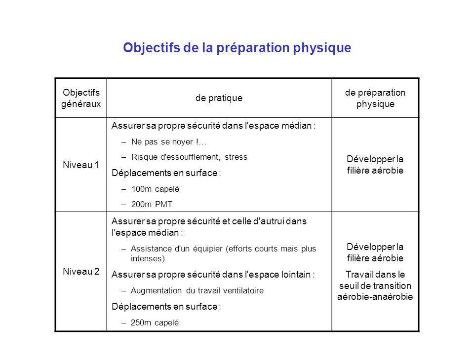 Objectifs de la préparation physique Objectifs généraux de pratique de préparation physique Niveau 1 Assurer sa propre sécurité dans l'espace médian :