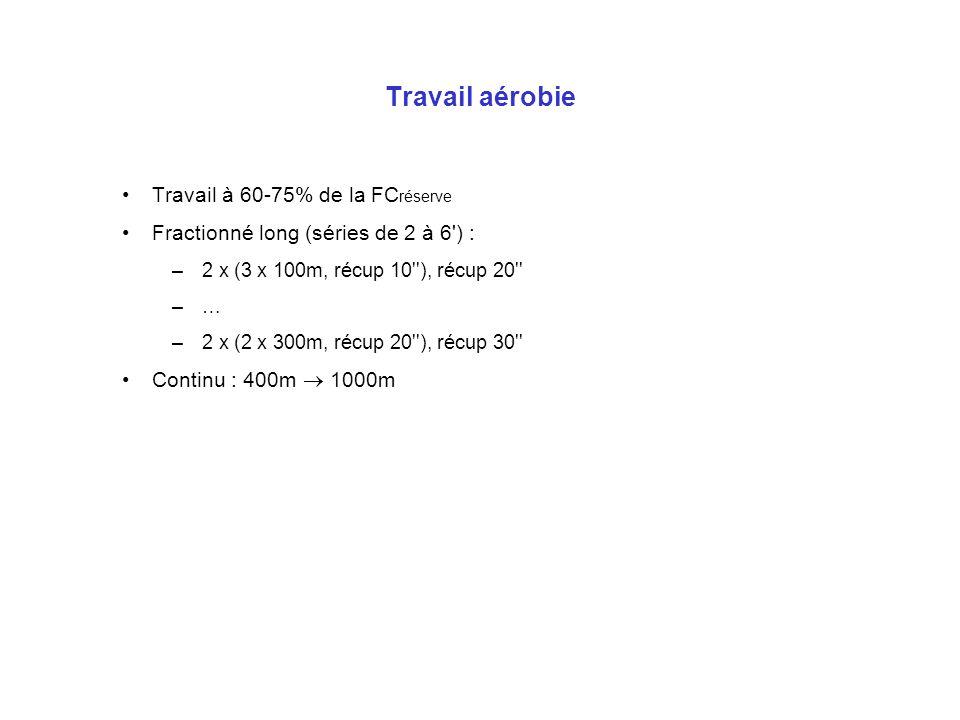 Travail aérobie Travail à 60-75% de la FC réserve Fractionné long (séries de 2 à 6') : –2 x (3 x 100m, récup 10''), récup 20'' –… –2 x (2 x 300m, récu