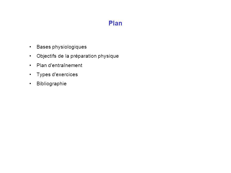 Plan Bases physiologiques Objectifs de la préparation physique Plan d'entraînement Types d'exercices Bibliographie