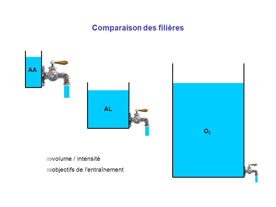 Comparaison des filières AA volume / intensité objectifs de l'entraînement AL O2O2