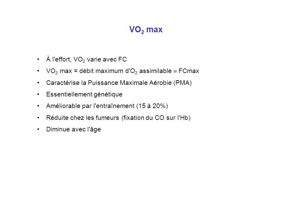 VO 2 max À l'effort, VO 2 varie avec FC VO 2 max = débit maximum d'O 2 assimilable FCmax Caractérise la Puissance Maximale Aérobie (PMA) Essentielleme