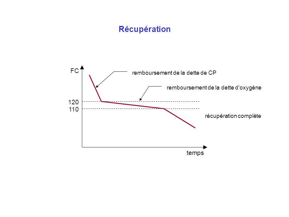 Récupération temps FC 120 110 remboursement de la dette de CP remboursement de la dette d'oxygène récupération complète