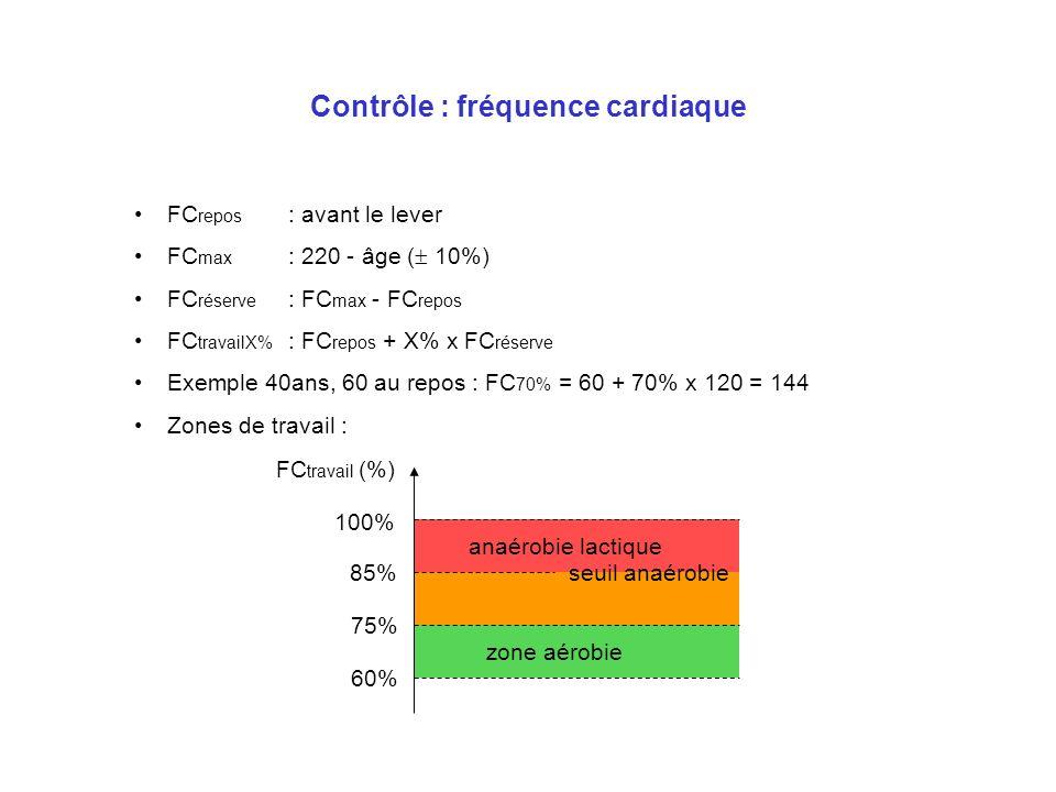 Contrôle : fréquence cardiaque FC repos : avant le lever FC max : 220 - âge ( 10%) FC réserve : FC max - FC repos FC travailX% : FC repos + X% x FC ré