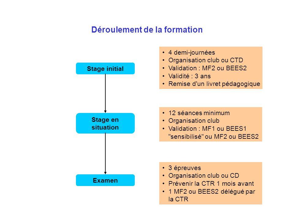 Déroulement de la formation Stage en situation Examen Stage initial 4 demi-journées Organisation club ou CTD Validation : MF2 ou BEES2 Validité : 3 an