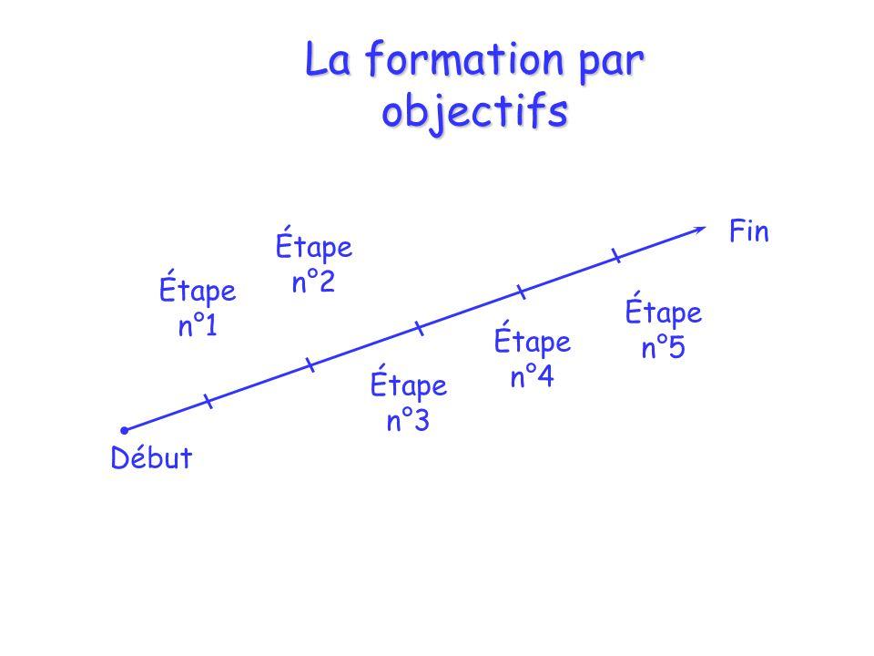 La formation par objectifs Début Fin Étape n°1 Étape n°3 Étape n°4 Étape n°5 Étape n°2