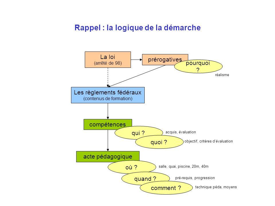 Rappel : la logique de la démarche La loi (arrêté de 98) prérogatives compétences acte pédagogique qui ? acquis, évaluation quoi ? objectif, critères