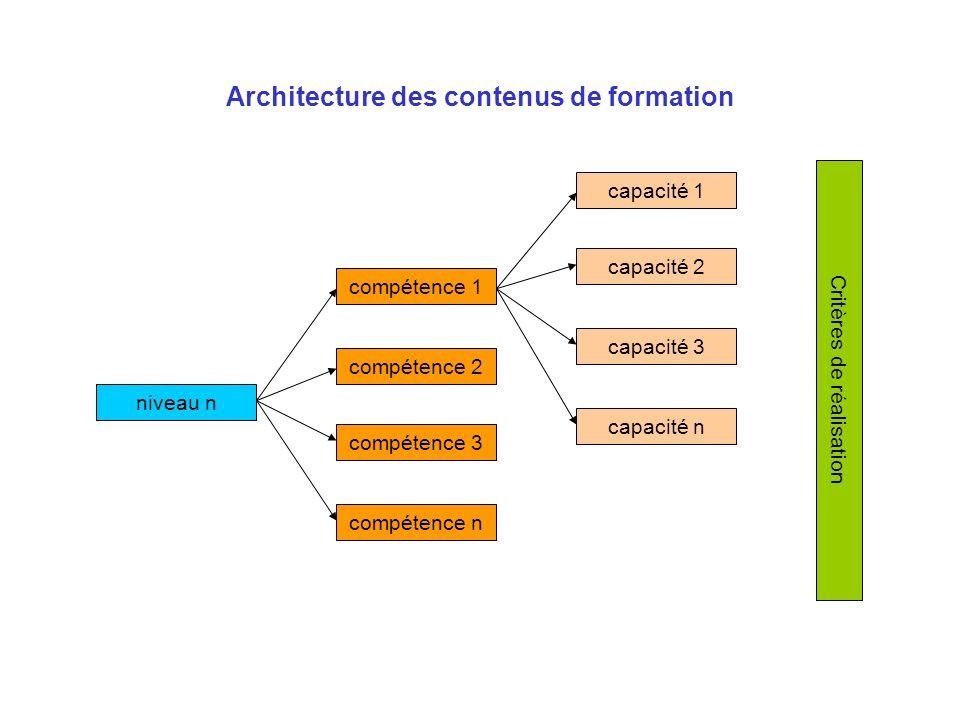 Architecture des contenus de formation niveau n compétence 1 capacité 1 compétence 2 compétence 3 compétence n capacité 2 capacité 3 capacité n Critèr