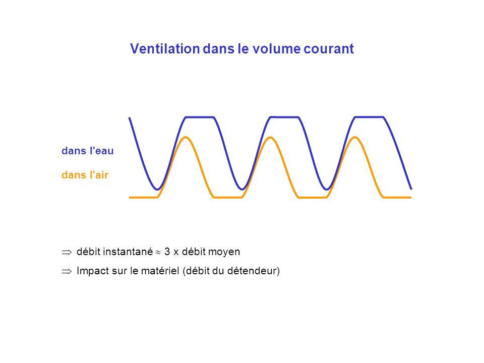 Ventilation dans le volume courant débit instantané 3 x débit moyen Impact sur le matériel (débit du détendeur) dans l'air dans l'eau